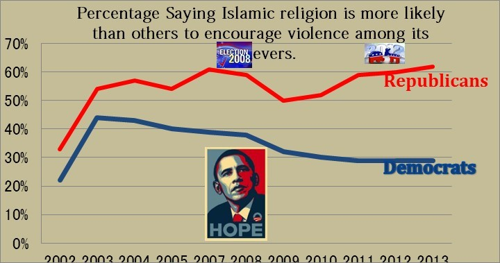 after boston little change views islam violence